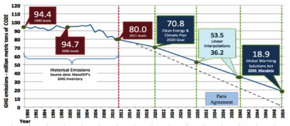 GWSA GHG Emissions Reduction Requirements