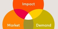 Impact Investing: Mapping the Landscape